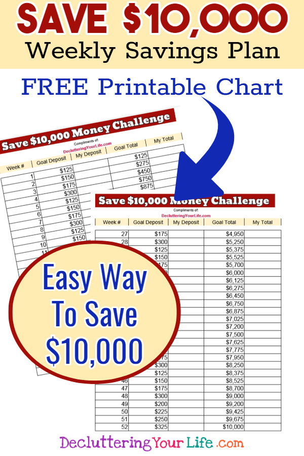 FREE PRINTABLE - How to save 10000 in one year chart  - if your goals is to save 10k, this free printable money challenge pdf will help you keep track and reach your money saving goals. Here's your free save 10k in a year chart, 52 week money challenge $10000 - 52 week money challenge template - 52 week money challenge printable pdf with dates for any year.  Quickest way to save 10,000 - easy savings plan for emergency fund, vaction, new house, new car, college, etc.